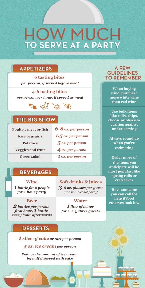 Our Guide To Knowing Exactly How Much To Serve At A Party